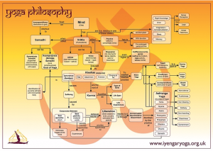 Yoga Philosophy poster